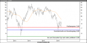 Commerzbank Discount+Put Short-Kombination mit Basis 7,20 und tiefem Cap 5,50